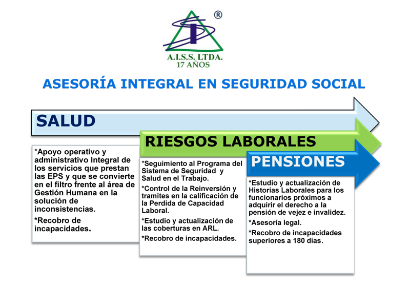 asesoria-integral-seguridad-social-salud-riesgos-laborales-pensiones-aiss-ltda-cali-bogota-medellin-buga-colombia